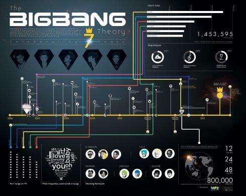 bigbang-infographic
